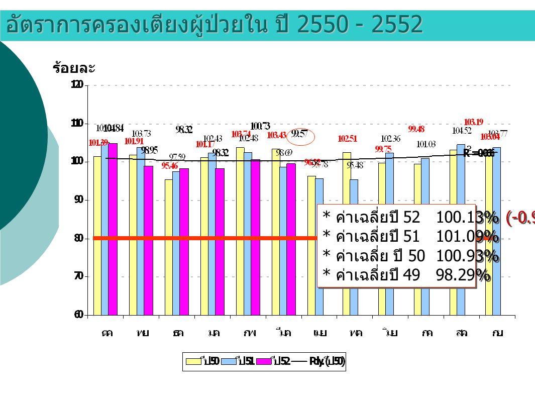 อัตราการครองเตียงผู้ป่วยใน ปี 2550 - 2552 ร้อยละ * ค่าเฉลี่ยปี 52 100.13% (-0.96%) * ค่าเฉลี่ยปี 51 101.09% * ค่าเฉลี่ย ปี 50 100.93% * ค่าเฉลี่ยปี 49 98.29% * ค่าเฉลี่ยปี 52 100.13% (-0.96%) * ค่าเฉลี่ยปี 51 101.09% * ค่าเฉลี่ย ปี 50 100.93% * ค่าเฉลี่ยปี 49 98.29%