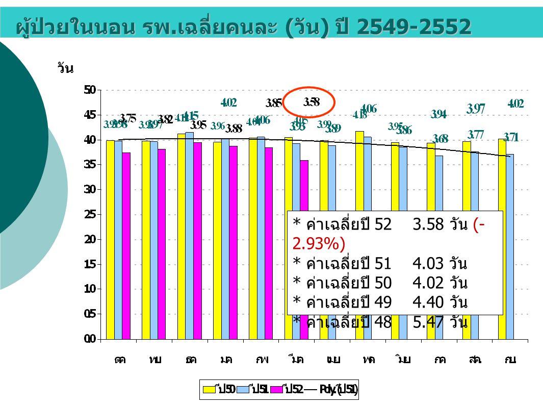 ผู้ป่วยในนอน รพ. เฉลี่ยคนละ ( วัน ) ปี 2549-2552 วัน * ค่าเฉลี่ยปี 52 3.58 วัน (- 2.93%) * ค่าเฉลี่ยปี 51 4.03 วัน * ค่าเฉลี่ยปี 50 4.02 วัน * ค่าเฉลี