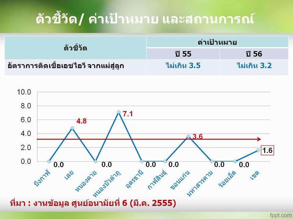 ตัวชี้วัด/ ค่าเป้าหมาย และสถานการณ์ ตัวชี้วัด ค่าเป้าหมาย ปี 55ปี 56 อัตราการติดเชื้อเอชไอวี จากแม่สู่ลูกไม่เกิน 3.5ไม่เกิน 3.2 ที่มา : งานข้อมูล ศูนย