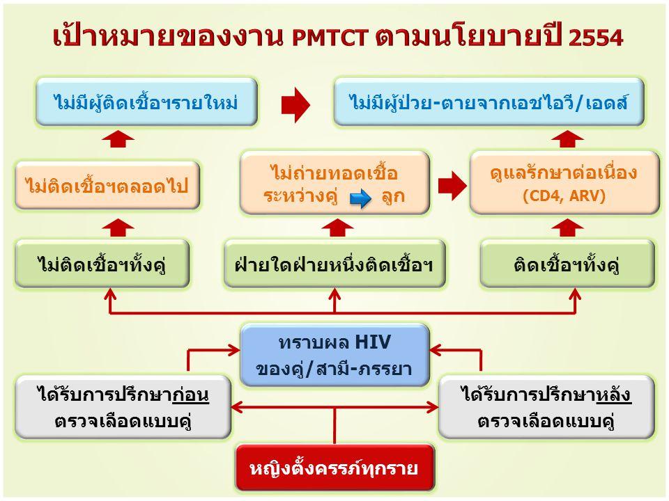 ไม่มีผู้ติดเชื้อฯรายใหม่ ไม่มีผู้ป่วย-ตายจากเอชไอวี/เอดส์ ไม่ติดเชื้อฯตลอดไป ไม่ถ่ายทอดเชื้อ ระหว่างคู่ ลูก ดูแลรักษาต่อเนื่อง (CD4, ARV) ไม่ติดเชื้อฯ