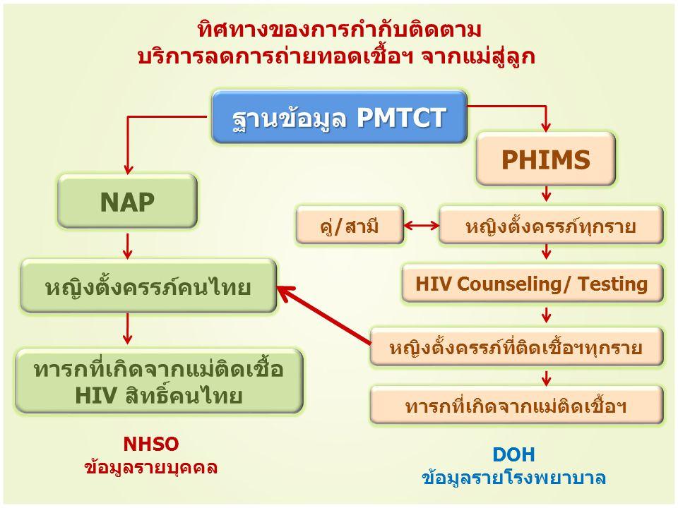ทิศทางของการกำกับติดตาม บริการลดการถ่ายทอดเชื้อฯ จากแม่สู่ลูก ฐานข้อมูล PMTCT NAP หญิงตั้งครรภ์คนไทย ทารกที่เกิดจากแม่ติดเชื้อ HIV สิทธิ์คนไทย NHSO ข้