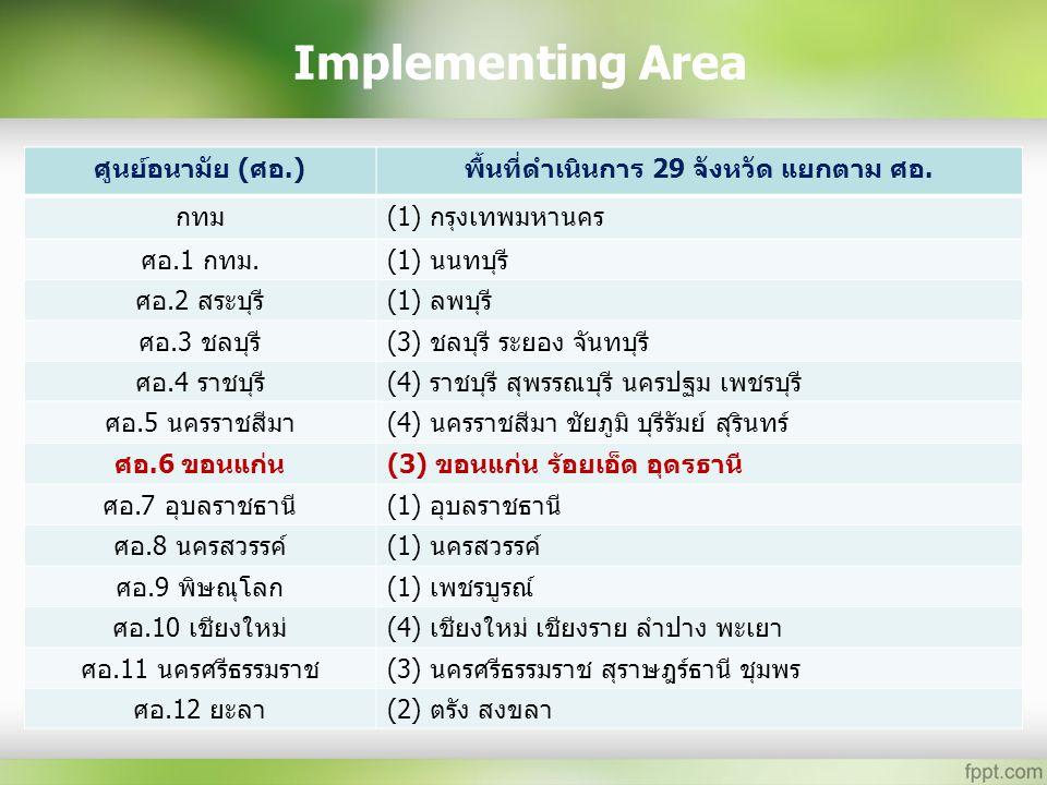 Implementing Area ศูนย์อนามัย (ศอ.)พื้นที่ดำเนินการ 29 จังหวัด แยกตาม ศอ. กทม(1) กรุงเทพมหานคร ศอ.1 กทม.(1) นนทบุรี ศอ.2 สระบุรี(1) ลพบุรี ศอ.3 ชลบุรี