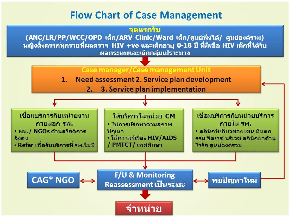 Flow Chart of Case Management จุดแรกรับ (ANC/LR/PP/WCC/OPD เด็ก/ARV Clinic/Ward เด็ก/ศูนย์พึ่งได้/ ศูนย์องค์รวม) หญิงตั้งครรภ์ทุกรายที่ผลตรวจ HIV +ve