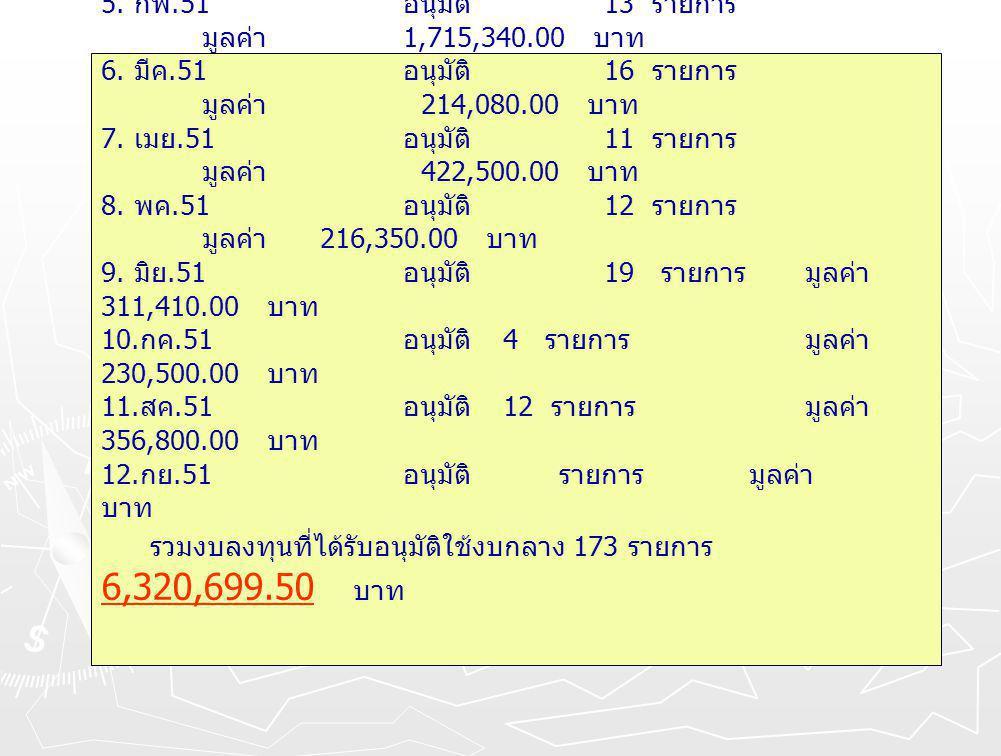 สรุปรายการงบลงทุนหมวดครุภัณฑ์นอกแผน ปี 2551 1. ตค.50 อนุมัติ 22 รายการ มูลค่า 1,610,869.50 บาท 2.