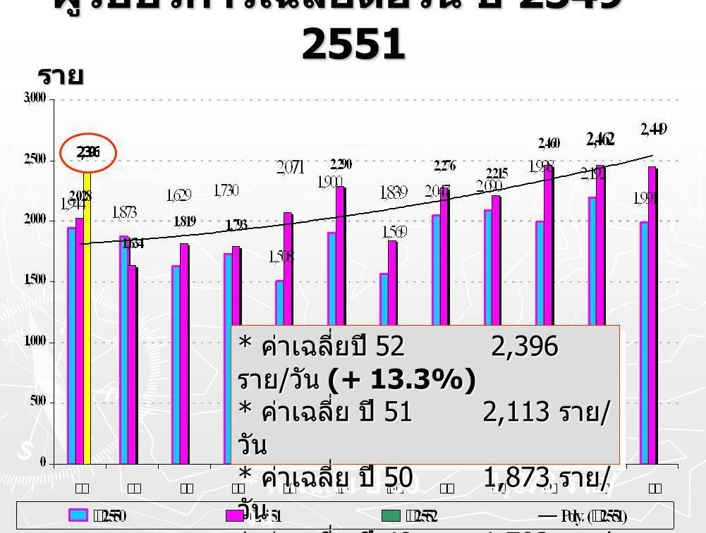 ผู้รับบริการเฉลี่ยต่อวัน ปี 2549 - 2551 ราย * ค่าเฉลี่ยปี 52 2,396 ราย / วัน (+ 13.3%) * ค่าเฉลี่ย ปี 51 2,113 ราย / วัน * ค่าเฉลี่ย ปี 50 1,873 ราย / วัน * ค่าเฉลี่ย ปี 49 1,792 ราย / วัน * ค่าเฉลี่ยปี 52 2,396 ราย / วัน (+ 13.3%) * ค่าเฉลี่ย ปี 51 2,113 ราย / วัน * ค่าเฉลี่ย ปี 50 1,873 ราย / วัน * ค่าเฉลี่ย ปี 49 1,792 ราย / วัน