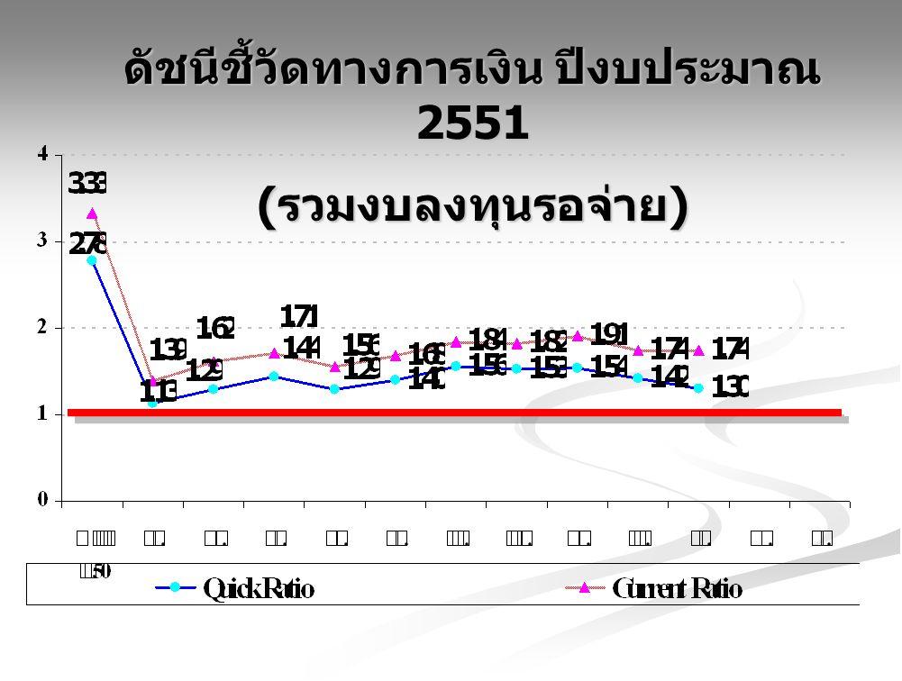 ดัชนีชี้วัดทางการเงิน ปีงบประมาณ 2551 ( รวมงบลงทุนรอจ่าย )