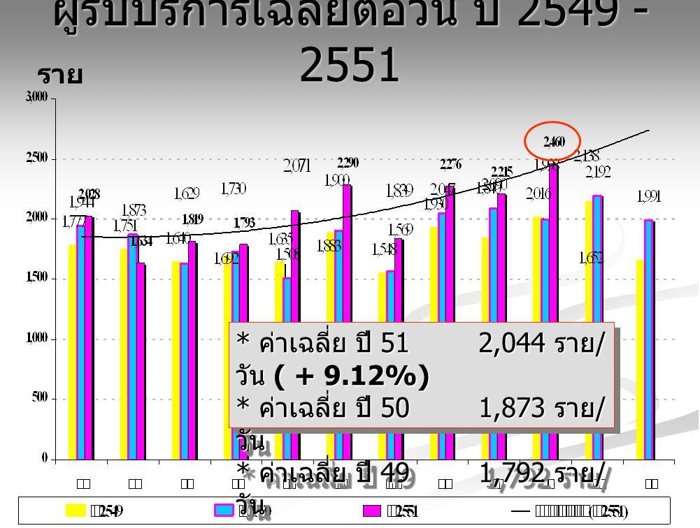 ผู้รับบริการเฉลี่ยต่อวัน ปี 2549 - 2551 ราย * ค่าเฉลี่ย ปี 51 2,044 ราย / วัน ( + 9.12%) * ค่าเฉลี่ย ปี 50 1,873 ราย / วัน * ค่าเฉลี่ย ปี 49 1,792 ราย