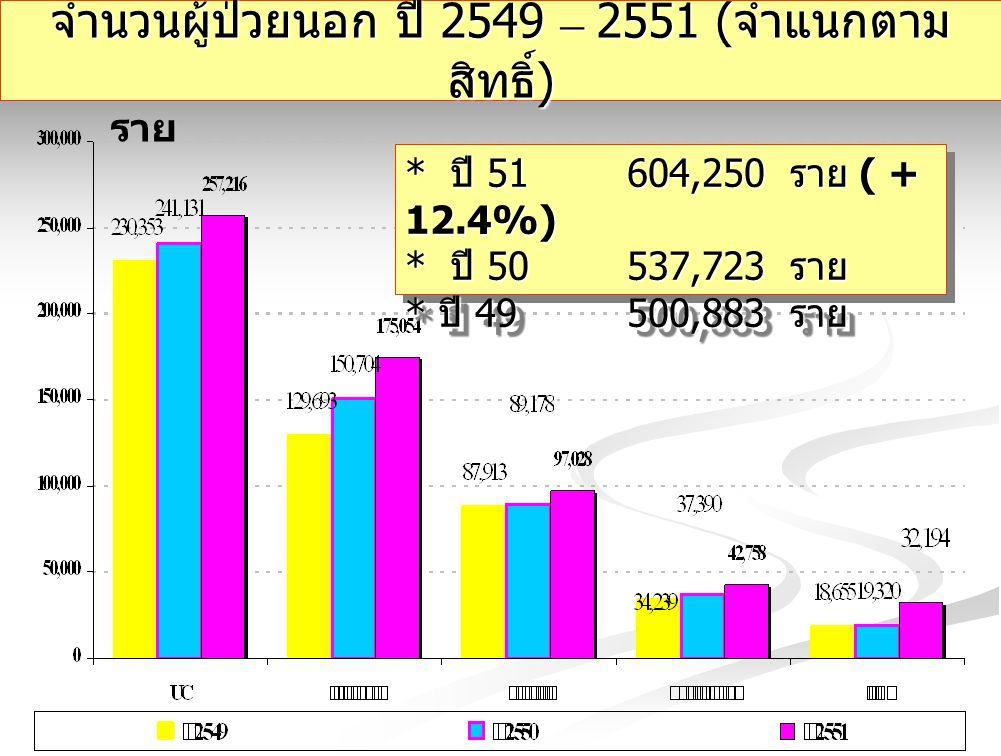 จำนวนผู้ป่วยนอก ปี 2549 – 2551 ( จำแนกตาม สิทธิ์ ) ราย * ปี 51 604,250 ราย ( + 12.4%) * ปี 50 537,723 ราย * ปี 49 500,883 ราย * ปี 51 604,250 ราย ( +