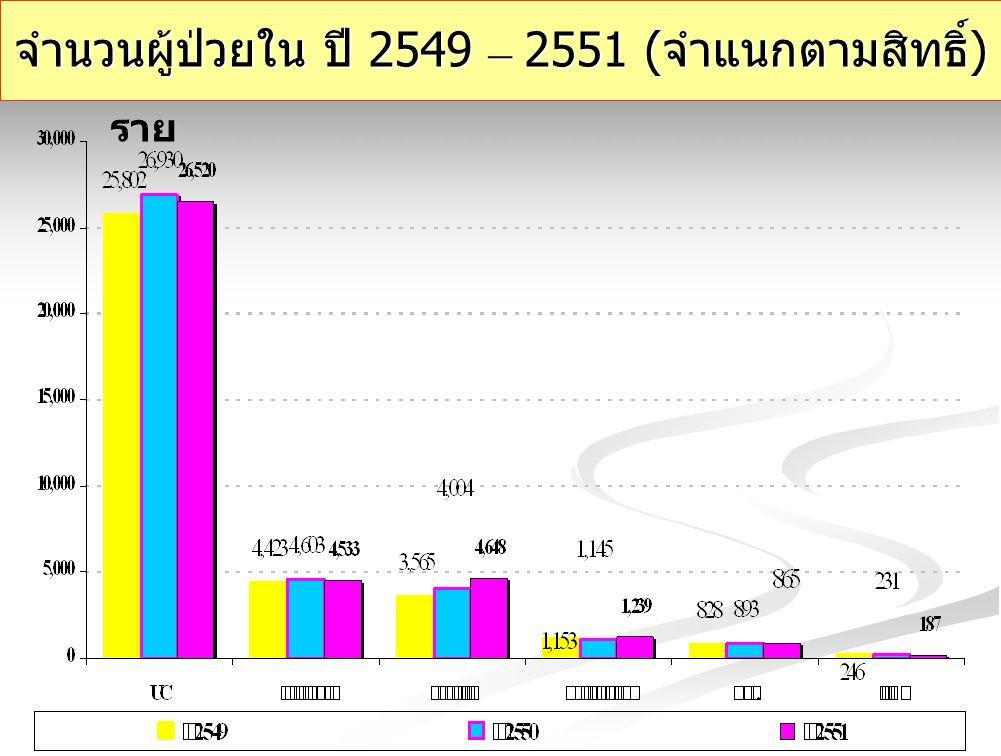จำนวนผู้ป่วยใน ปี 2549 – 2551 ( จำแนกตามสิทธิ์ ) ราย