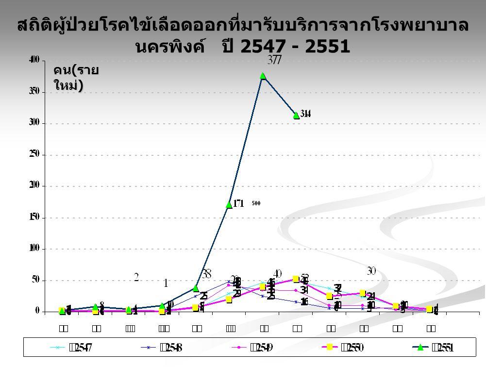 สถิติผู้ป่วยโรคไข้เลือดออกที่มารับบริการจากโรงพยาบาล นครพิงค์ ปี 2547 - 2551 คน ( ราย ใหม่ )