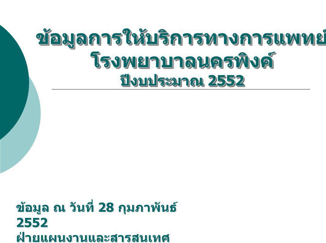 ข้อมูลการให้บริการทางการแพทย์ โรงพยาบาลนครพิงค์ ปีงบประมาณ 2552 ข้อมูล ณ วันที่ 28 กุมภาพันธ์ 2552 ฝ่ายแผนงานและสารสนเทศ