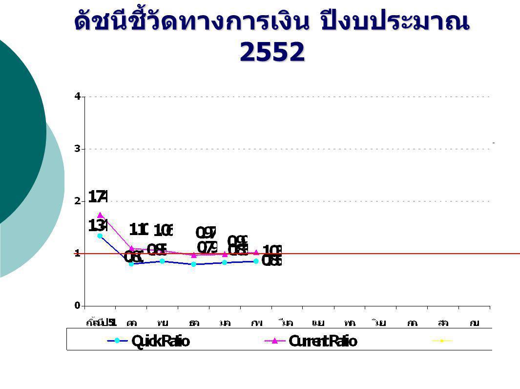 ดัชนีชี้วัดทางการเงิน ปีงบประมาณ 2552 ( รวมงบลงทุนรอจ่าย )