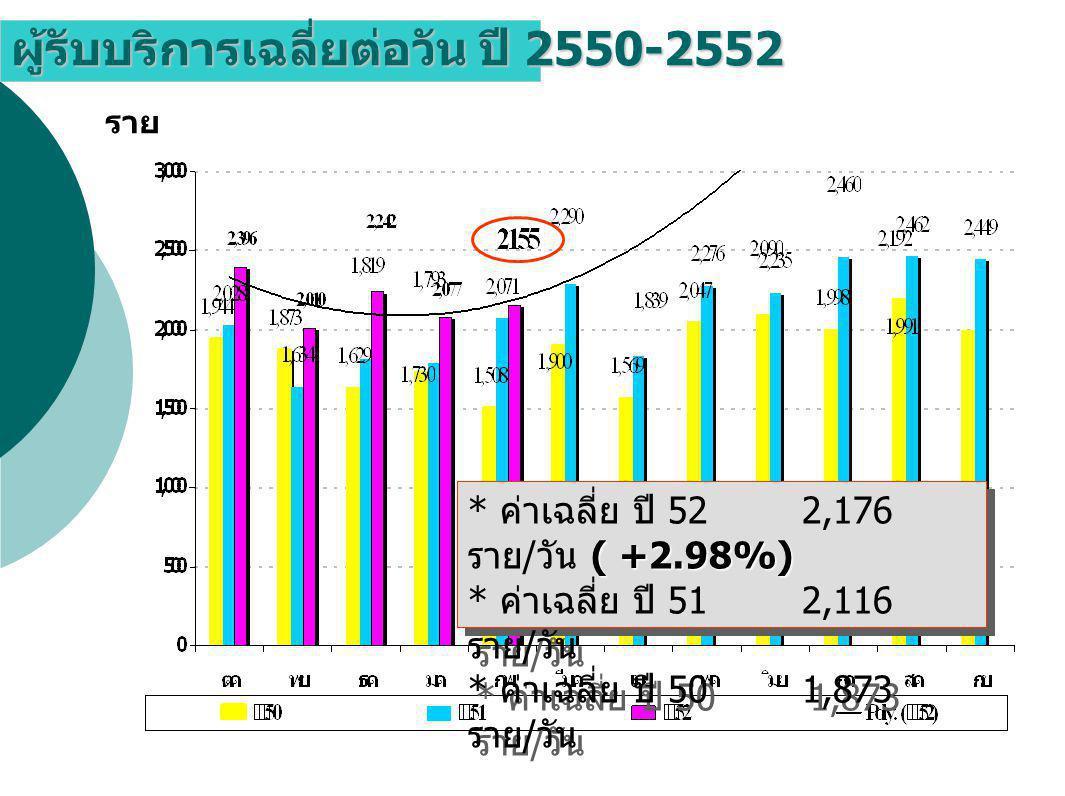 ผู้รับบริการเฉลี่ยต่อวัน ปี 2550-2552 ราย ( +2.98%) * ค่าเฉลี่ย ปี 52 2,176 ราย / วัน ( +2.98%) * ค่าเฉลี่ย ปี 51 2,116 ราย / วัน * ค่าเฉลี่ย ปี 50 1,873 ราย / วัน ( +2.98%) * ค่าเฉลี่ย ปี 52 2,176 ราย / วัน ( +2.98%) * ค่าเฉลี่ย ปี 51 2,116 ราย / วัน * ค่าเฉลี่ย ปี 50 1,873 ราย / วัน