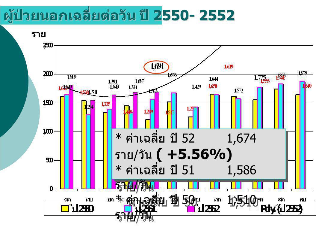 ผู้ป่วยนอกเฉลี่ยต่อวัน ปี 2550- 2552 ราย * ค่าเฉลี่ย ปี 52 1,674 ราย / วัน ( +5.56%) * ค่าเฉลี่ย ปี 51 1,586 ราย / วัน * ค่าเฉลี่ย ปี 50 1,510 ราย / วัน * ค่าเฉลี่ย ปี 52 1,674 ราย / วัน ( +5.56%) * ค่าเฉลี่ย ปี 51 1,586 ราย / วัน * ค่าเฉลี่ย ปี 50 1,510 ราย / วัน