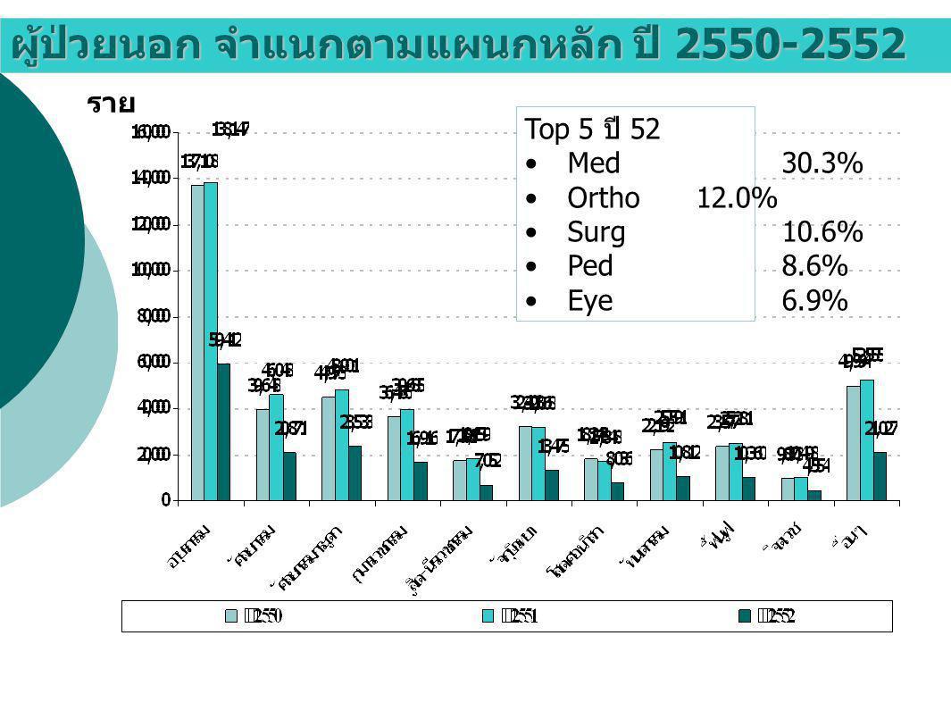 ผู้ป่วยใน จำแนกตามแผนกหลัก ปี 2550-2552 ราย Rank ปี 52 Surg27.6% Med22.4% Obs16.8% Ortho13.1% Ped12.9% Eye6.2% ENT0.6% Dent0.4%