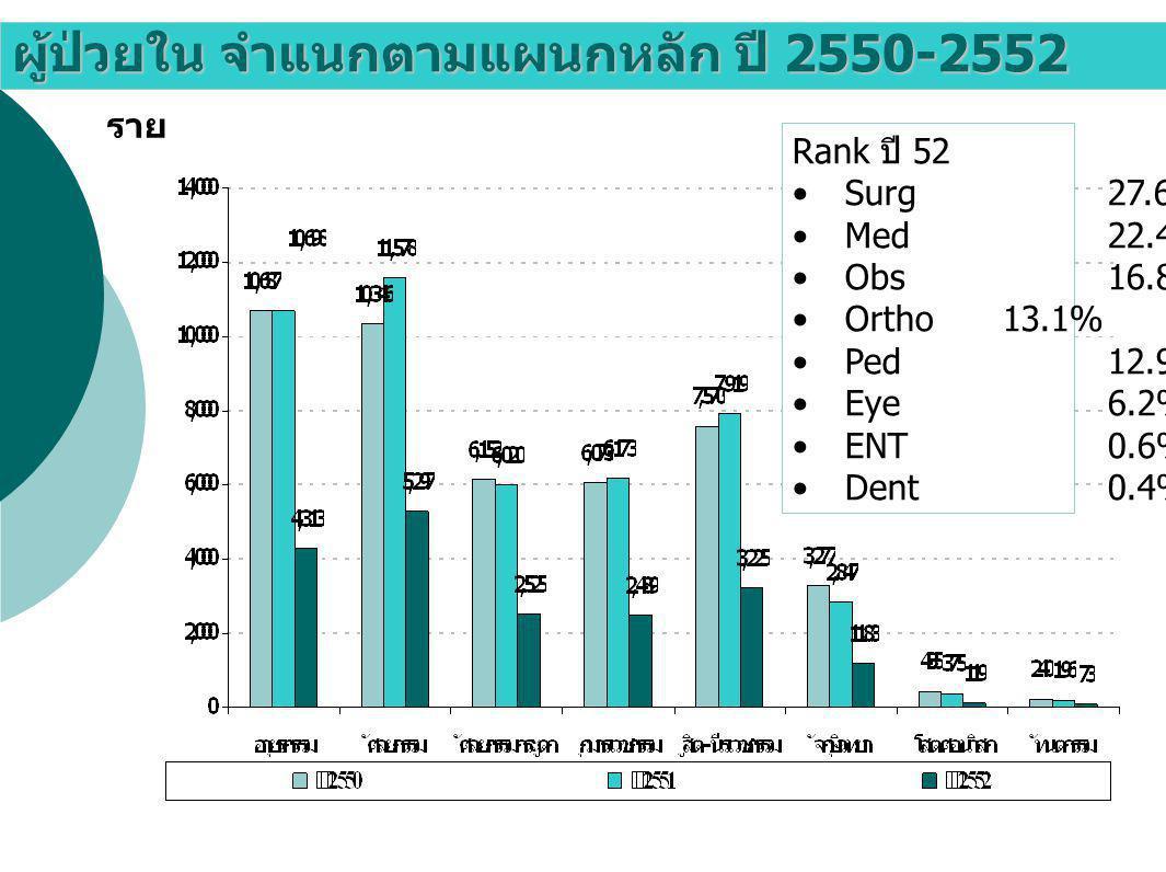 ดัชนีชี้วัดทางการเงิน ปีงบประมาณ 2552 I/E Ratio เฉลี่ยทั้งปี 52 = 0.8140840