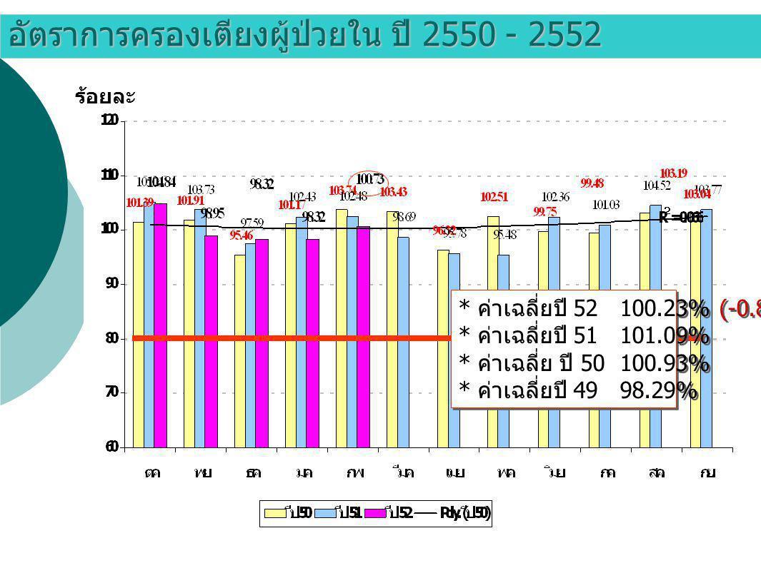 อัตราการครองเตียงผู้ป่วยใน ปี 2550 - 2552 ร้อยละ * ค่าเฉลี่ยปี 52 100.23% (-0.85%) * ค่าเฉลี่ยปี 51 101.09% * ค่าเฉลี่ย ปี 50 100.93% * ค่าเฉลี่ยปี 49 98.29% * ค่าเฉลี่ยปี 52 100.23% (-0.85%) * ค่าเฉลี่ยปี 51 101.09% * ค่าเฉลี่ย ปี 50 100.93% * ค่าเฉลี่ยปี 49 98.29%