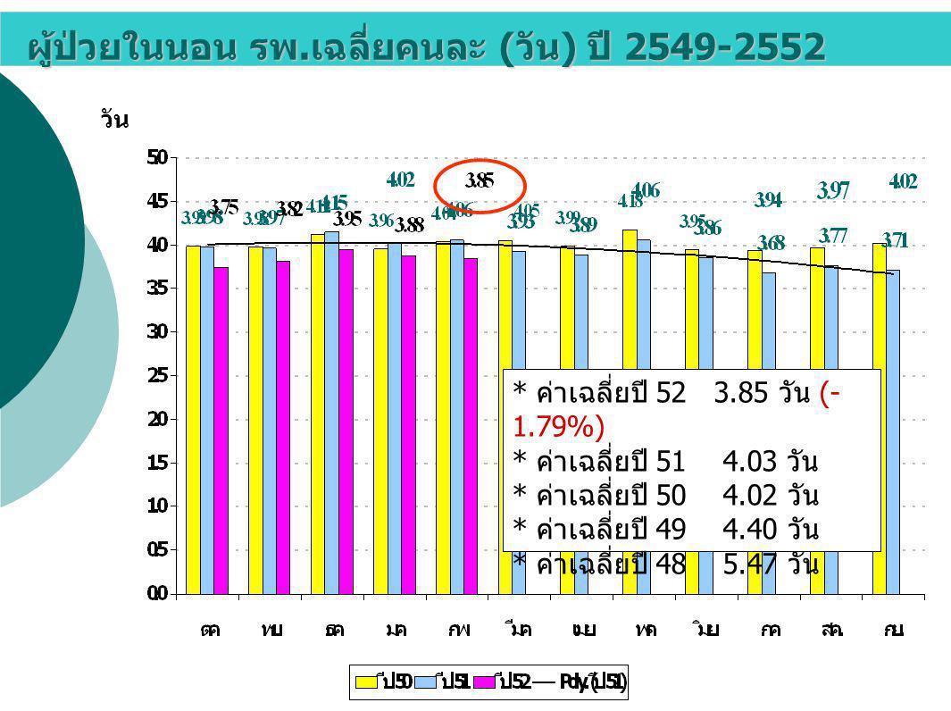 อัตราตาย : 1,000 ผู้ป่วยจำหน่าย ปี 2549- 2552 : ผู้ป่วย จำหน่าย 1,000 ราย * ค่าเฉลี่ยปี 52 = 30.26 (- 11.01%) * ค่าเฉลี่ยปี 51 = 34.00 * ค่าเฉลี่ยปี 50 =35.41 * ค่าเฉลี่ยปี 49 =35.00