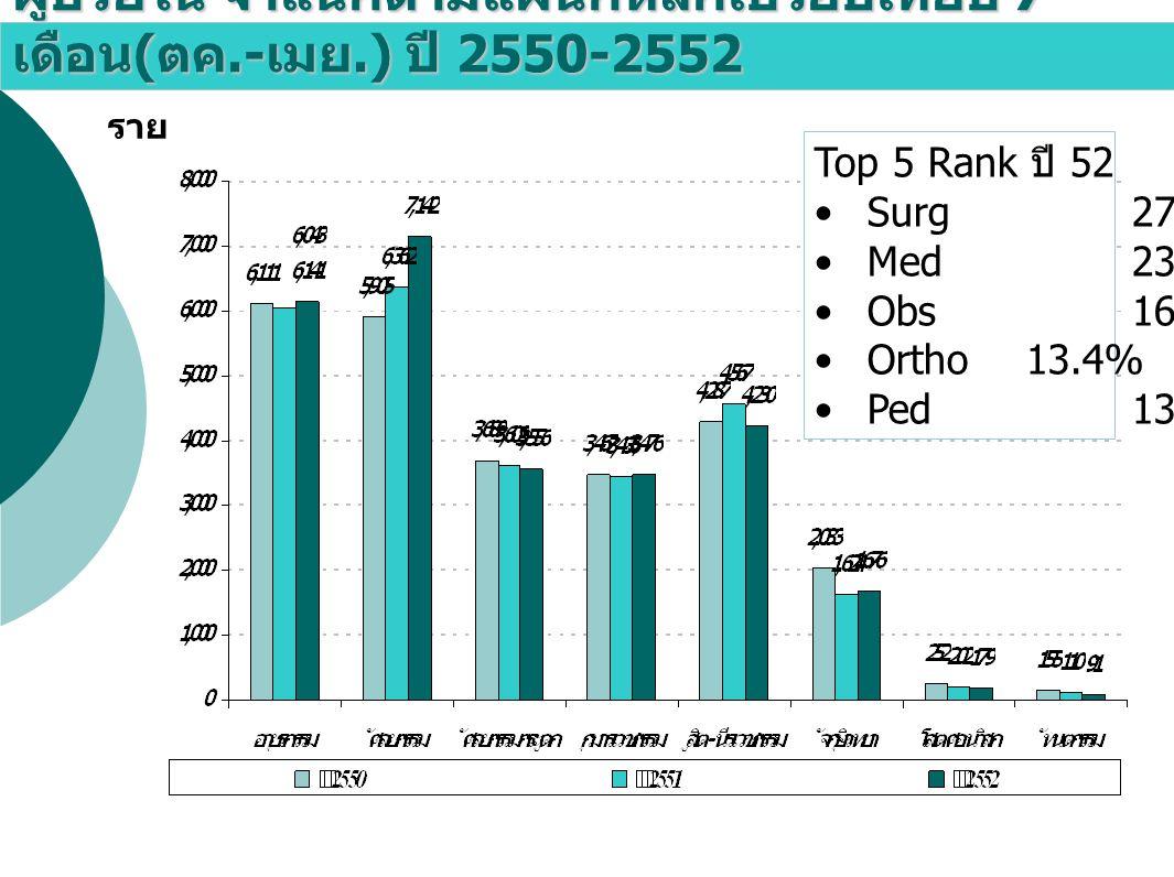 ผู้ป่วยใน จำแนกตามแผนกหลักเปรียบเทียบ 7 เดือน ( ตค.- เมย.) ปี 2550-2552 ราย Top 5 Rank ปี 52 Surg27.0% Med23.2% Obs16.0% Ortho13.4% Ped13.1%