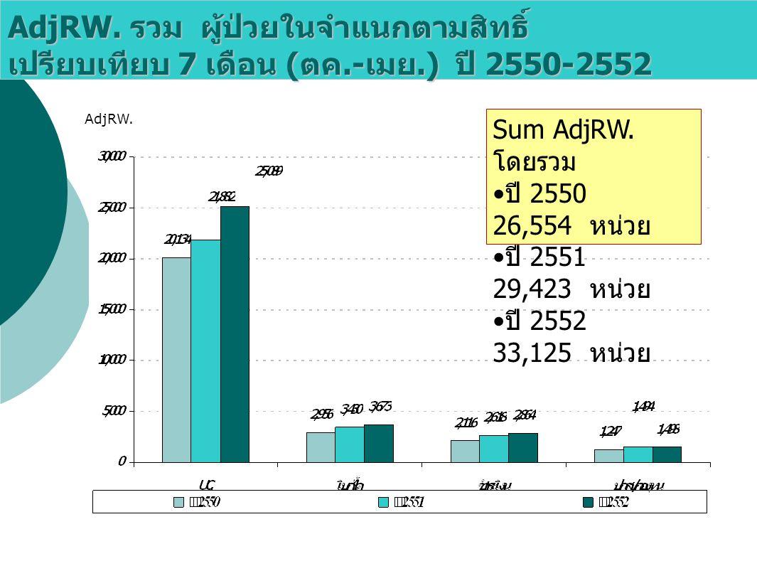 AdjRW.รวม ผู้ป่วยในจำแนกตามสิทธิ์ เปรียบเทียบ 7 เดือน ( ตค.- เมย.) ปี 2550-2552 AdjRW.