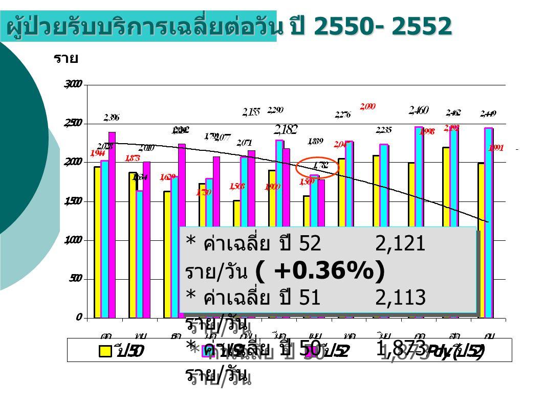 ผู้ป่วยรับบริการเฉลี่ยต่อวัน ปี 2550- 2552 ราย * ค่าเฉลี่ย ปี 52 2,121 ราย / วัน ( +0.36%) * ค่าเฉลี่ย ปี 51 2,113 ราย / วัน * ค่าเฉลี่ย ปี 50 1,873 ราย / วัน * ค่าเฉลี่ย ปี 52 2,121 ราย / วัน ( +0.36%) * ค่าเฉลี่ย ปี 51 2,113 ราย / วัน * ค่าเฉลี่ย ปี 50 1,873 ราย / วัน