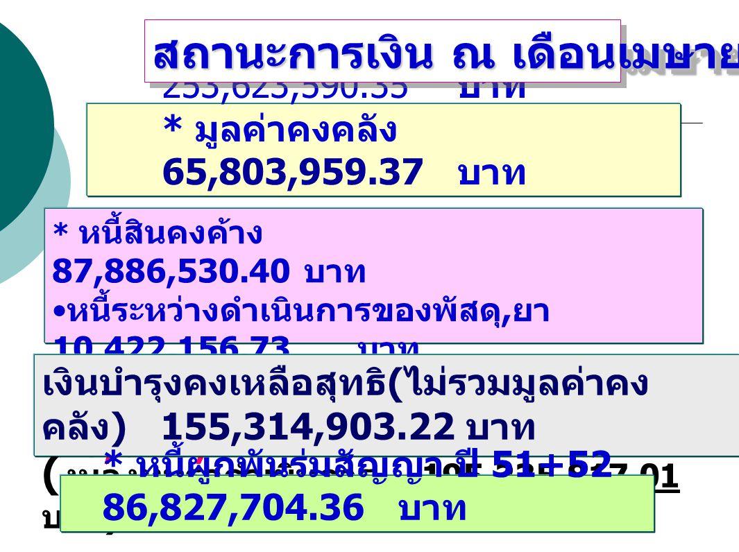 * หนี้สินคงค้าง 87,886,530.40 บาท หนี้ระหว่างดำเนินการของพัสดุ, ยา 10,422,156.73 บาท รวมหนี้สินหมุนเวียน 98,308,687.13 บาท * เงินบำรุงคงเหลือ 253,623,590.35 บาท * มูลค่าคงคลัง 65,803,959.37 บาท สถานะการเงิน ณ เดือนเมษายน 2552 เงินบำรุงคงเหลือสุทธิ ( ไม่รวมมูลค่าคง คลัง ) 155,314,903.22 บาท ( งบลงทุนรอดำเนินการ 195,235,817.01 บาท ) * หนี้ผูกพันร่มสัญญา ปี 51+52 86,827,704.36 บาท
