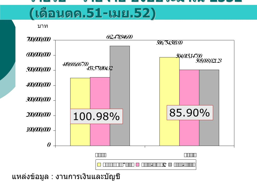 รายรับ – รายจ่าย ปีงบประมาณ 2552 ( เดือนตค.51- เมย.52) แหล่งข้อมูล : งานการเงินและบัญชี บาท 100.98% 85.90%