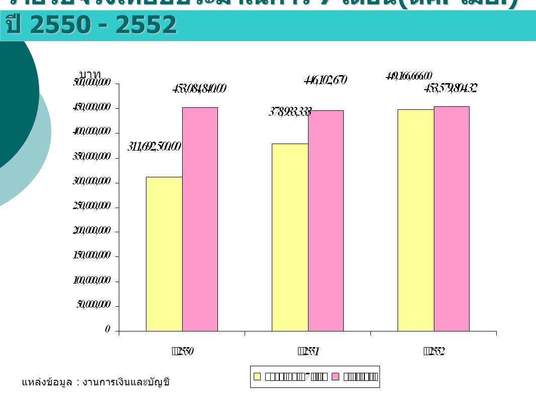 รายรับจริงเทียบประมาณการ 7 เดือน ( ตค.- เมย.) ปี 2550 - 2552 แหล่งข้อมูล : งานการเงินและบัญชี บาท