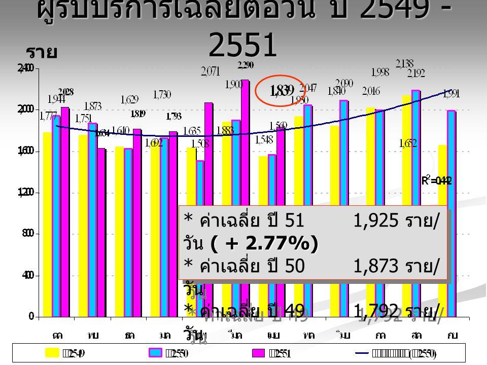 ผู้ป่วยนอกเฉลี่ยต่อวัน ปี 2549- 2551 ราย * ค่าเฉลี่ย ปี 51 1,429 ราย / วัน ( - 2.33%) * ค่าเฉลี่ย ปี 50 1,510 ราย / วัน * ค่าเฉลี่ย ปี 49 1,446 ราย / วัน * ค่าเฉลี่ย ปี 51 1,429 ราย / วัน ( - 2.33%) * ค่าเฉลี่ย ปี 50 1,510 ราย / วัน * ค่าเฉลี่ย ปี 49 1,446 ราย / วัน