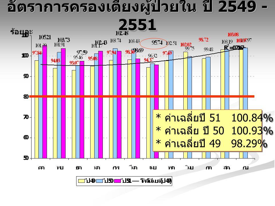 ประเมินรายรับปี 51 เทียบประมาณการ จำแนกรายสิทธิ์ เดือนตุลาคม 50 - เมษายน 2551 บาท
