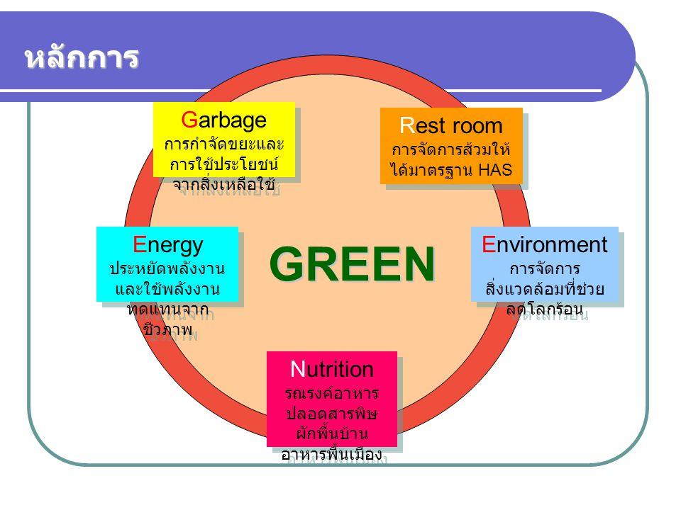 GREEN Garbage การกำจัดขยะและ การใช้ประโยชน์ จากสิ่งเหลือใช้ Rest room การจัดการส้วมให้ ได้มาตรฐาน HAS Energy ประหยัดพลังงาน และใช้พลังงาน ทดแทนจาก ชีว