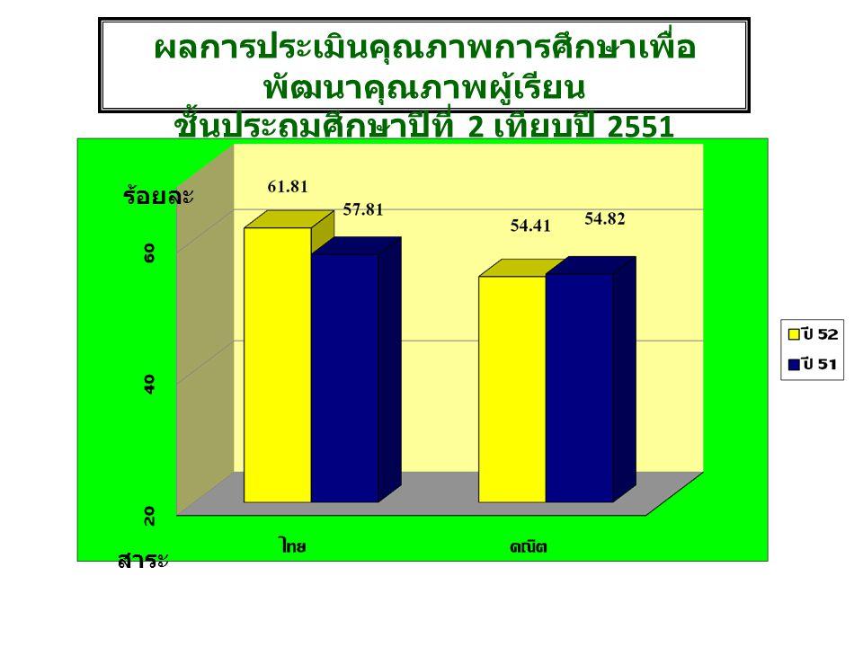 ผลการประเมินคุณภาพการศึกษาเพื่อ พัฒนาคุณภาพผู้เรียน ชั้นประถมศึกษาปีที่ 2 เทียบปี 2551 สาระ ร้อยละ