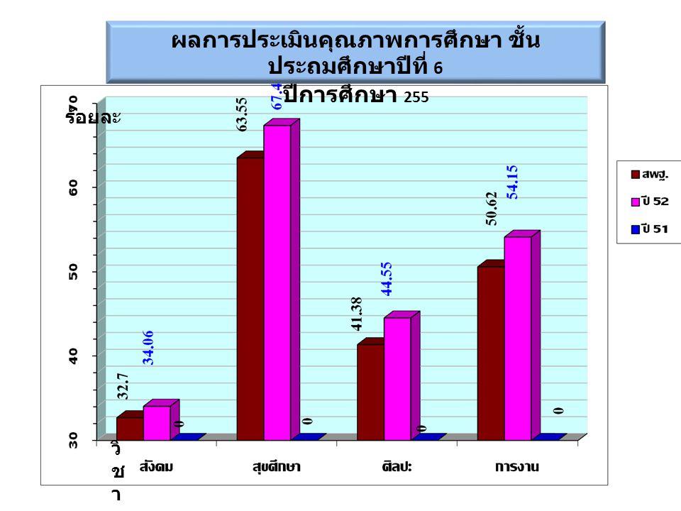 ผลการประเมินคุณภาพการศึกษา ชั้น ประถมศึกษาปีที่ 6 ปีการศึกษา 255 วิ ช า ร้อยละ