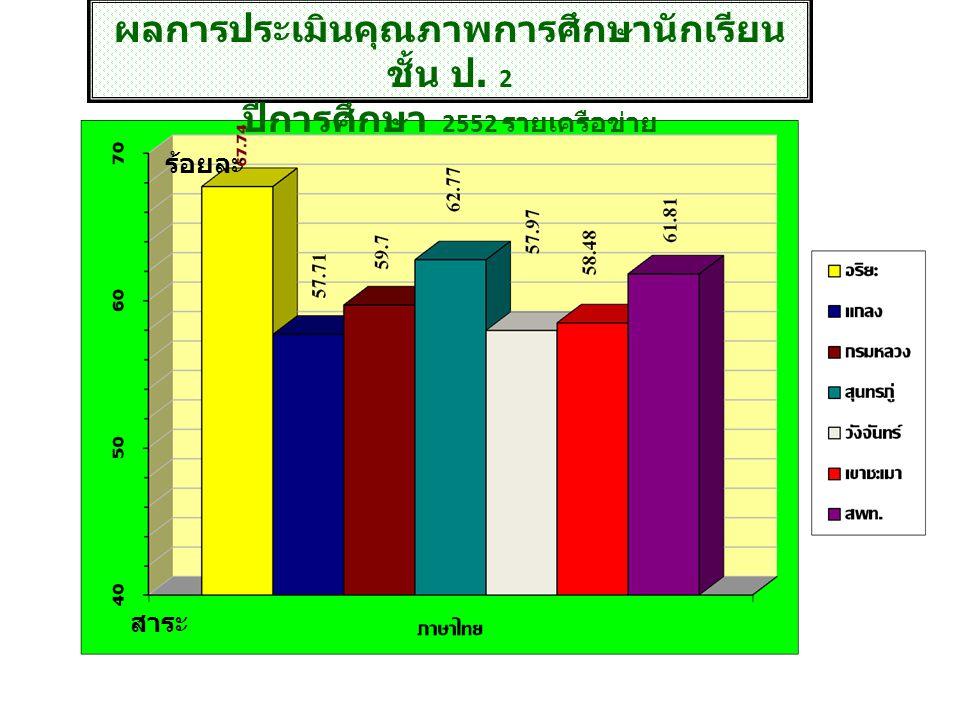 การประเมินคุณภาพศึกษาขั้นพื้นฐาน ชั้น ม.1 ปีการศึกษา 2552 การประเมินคุณภาพศึกษาขั้นพื้นฐาน ชั้น ม.1 ปีการศึกษา 2552 วิช า ร้อยละ