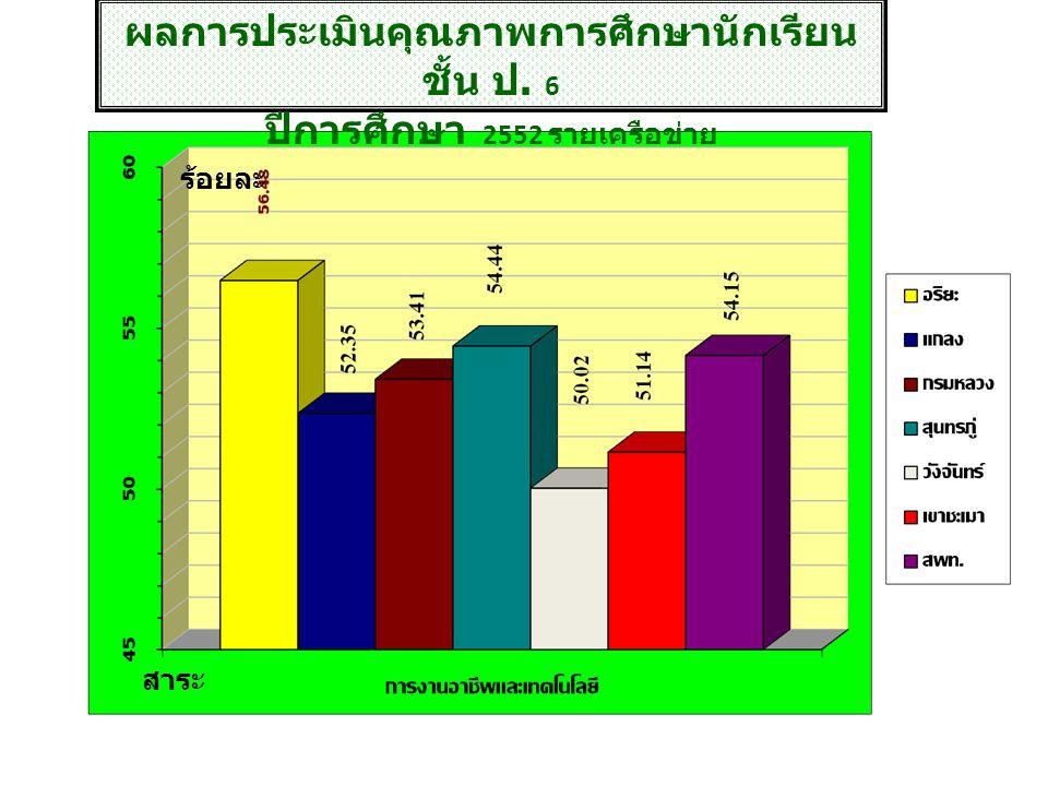 ผลการประเมินคุณภาพการศึกษานักเรียน ชั้น ป. 6 ปีการศึกษา 2552 รายเครือข่าย สาระ ร้อยละ