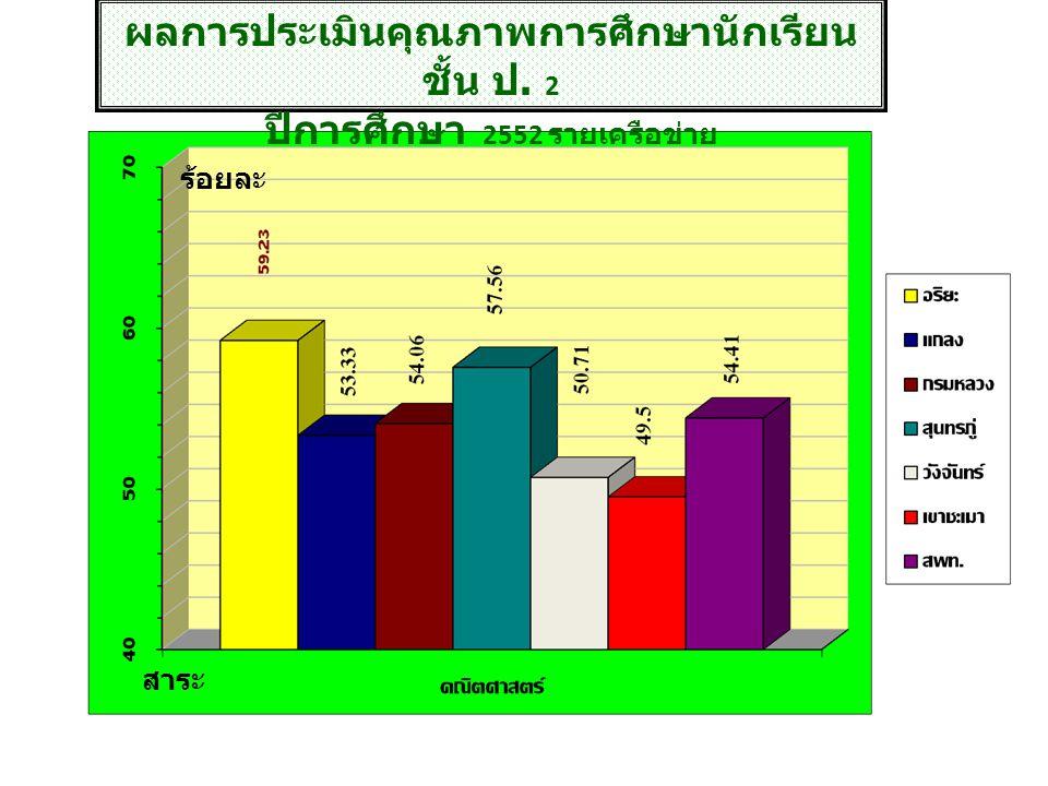 ผลการประเมินคุณภาพการศึกษาเพื่อ พัฒนาคุณภาพผู้เรียน ชั้นประถมศึกษาปีที่ 5 เทียบปี 2551 สาระ ร้อยละ
