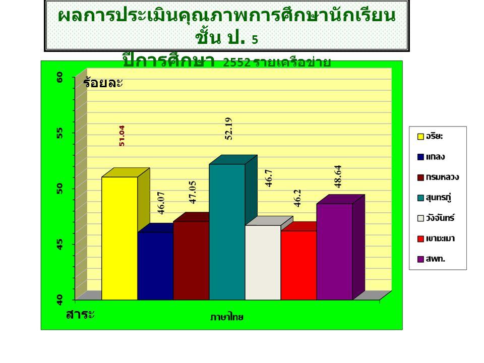 ผลการประเมินคุณภาพการศึกษานักเรียน ชั้น ป. 5 ปีการศึกษา 2552 รายเครือข่าย สาระ ร้อยละ