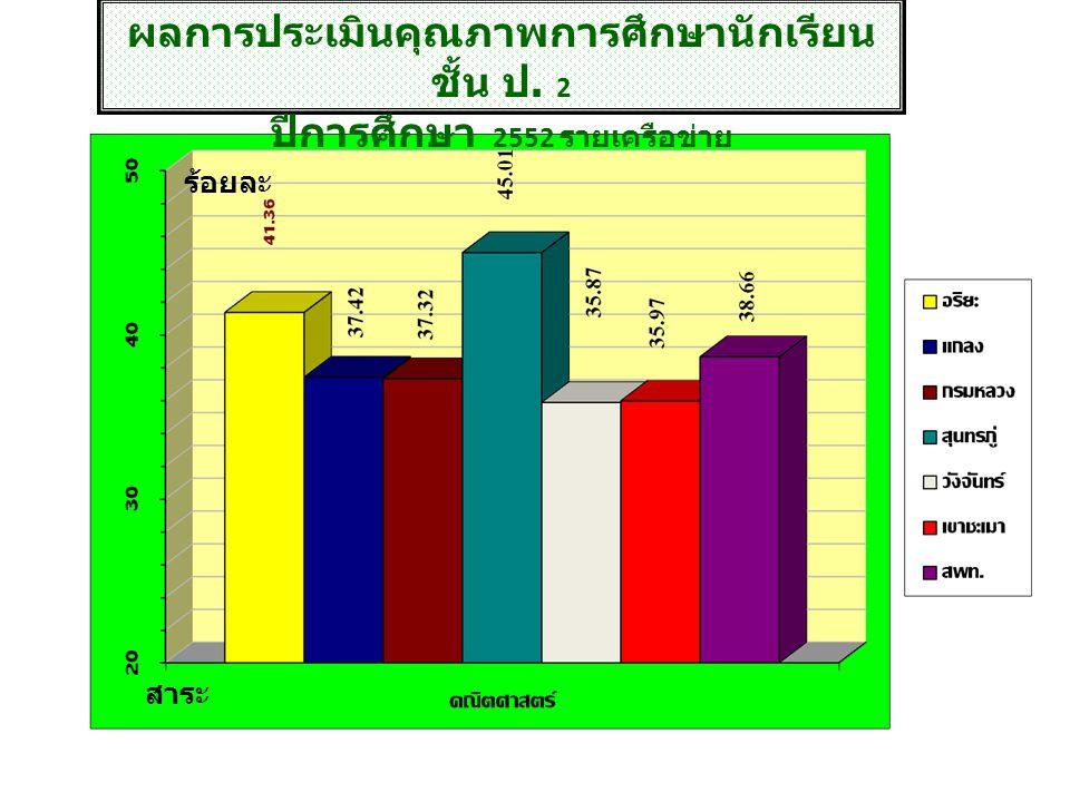 การประเมินคุณภาพศึกษาขั้นพื้นฐาน ชั้น ม.3 ปีการศึกษา 2552 การประเมินคุณภาพศึกษาขั้นพื้นฐาน ชั้น ม.3 ปีการศึกษา 2552 วิช า ร้อยละ
