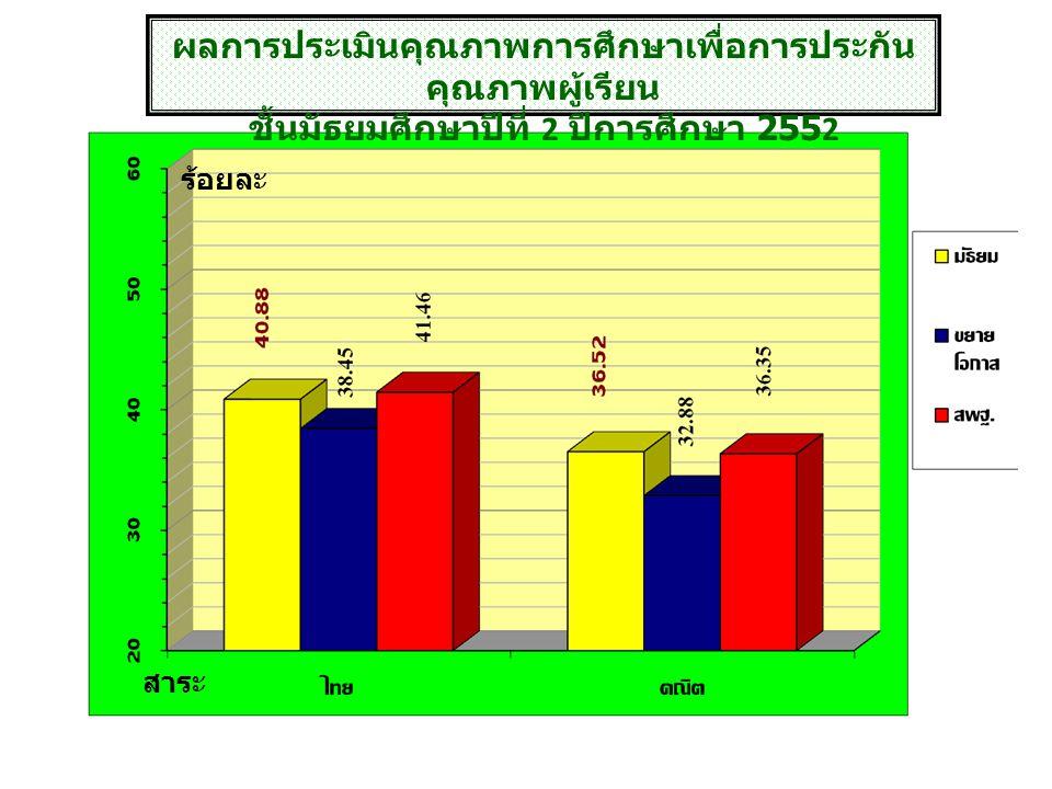 ผลการประเมินคุณภาพการศึกษาเพื่อการประกัน คุณภาพผู้เรียน ชั้นประถมศึกษาปีที่ 3 ปีการศึกษา 2552 สาระ ร้อยละ