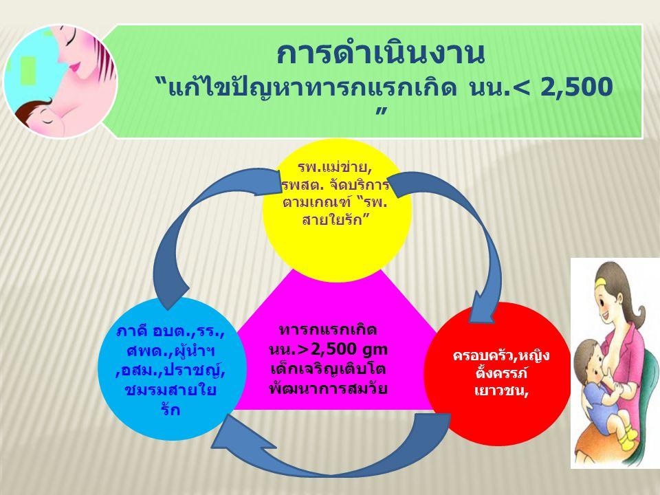 4. สร้างความรู้ บูรณาการร่วมกับงาน ตำบลนมแม่