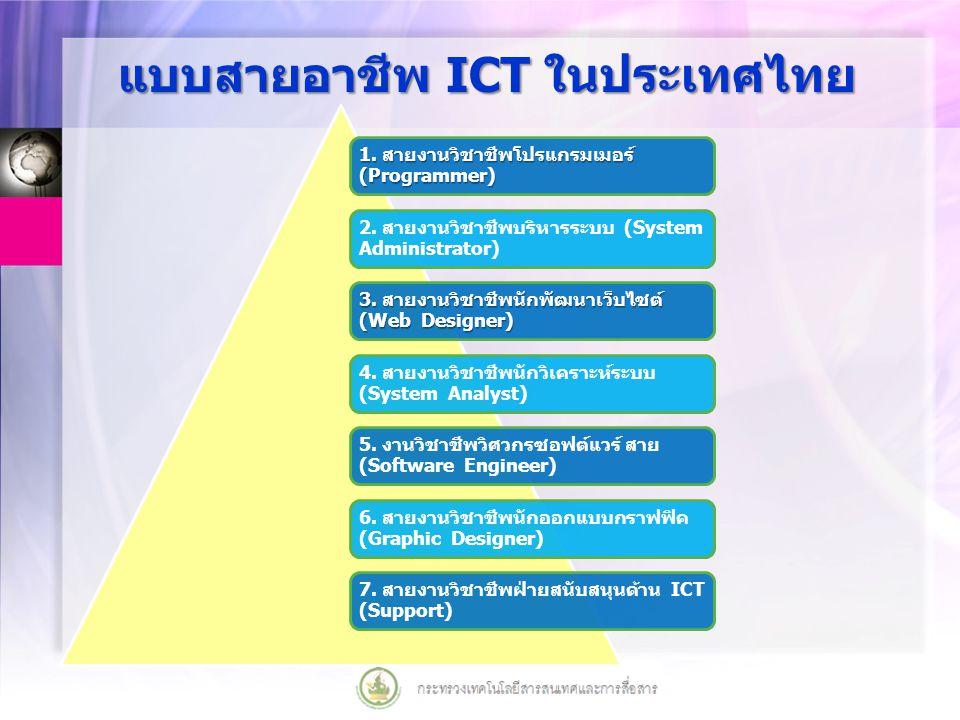 แบบสายอาชีพ ICT ในประเทศไทย 1. สายงานวิชาชีพโปรแกรมเมอร์ (Programmer) 2. สายงานวิชาชีพบริหารระบบ (System Administrator) 3. สายงานวิชาชีพนักพัฒนาเว็บไซ