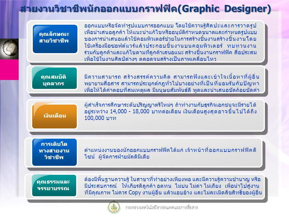 สายงานวิชาชีพนักออกแบบกราฟฟิค(Graphic Designer) คุณลักษณะ สายวิชาชีพ ออกแบบหรือจัดทำรูปแบบการออกแบบ โดยใช้ความรู้ศิลปะและการวาดรูป เพื่อนำเสนอลูกค้า ให้แนะนำแก้ไขหรืออนุมัติกำหนดขนาดและกำหนดรูปแบบ ของการนำเสนอแล้วใช้คอมพิวเตอร์ช่วยในการสร้างชิ้นงานสร้างชิ้นงานโดย ใช้เครื่องมือซอฟต์แวร์แล้วประกอบชิ้นงานบนคอมพิวเตอร์ ทบทวนงาน ร่วมกับลูกค้าและแก้ไขตามที่ลูกค้าเสนอแนะ สร้างชิ้นงานกราฟฟิค สื่อประสม เพื่อใช้ในงานศิลป์ต่างๆ ตลอดจนสร้างเป็นภาพเคลื่อนไหว เงินเดือน ผู้สำเร็จการศึกษาระดับปริญญาตรีใหม่ๆ ถ้าทำงานกับธุรกิจเอกชนจะมีรายได้ อยู่ระหว่าง 14,000 - 18,000 บาทต่อเดือน เงินเดือนสูงสุดอาจขึ้นไปได้ถึง 100,000 บาท การเติบโต ทางสายงาน วิชาชีพ ตำแหน่งงานของนักออกแบบกราฟฟิคได้แก่ เจ้าหน้าที่ออกแบบกราฟฟิคดี ไซน์ ผู้จัดการฝ่ายมัลติมีเดีย คุณธรรมและ จรรยาบรรณ ต้องมีพื้นฐานความรู้ ในสาขาที่ทำอย่างเพียงพอ และมีความรู้ความชำนาญ หรือ มีประสบการณ์ ให้เกียรติลูกค้า อดทน ไม่บ่น ไม่ด่า ไม่เถียง เพื่อนำไปสู่งาน ที่มีคุณภาพ ไม่ควร Copy งานผู้อื่น แล้วแอบอ้าง และไม่ละเมิดลิขสิทธิ์ของผู้อื่น คุณสมบัติ บุคลากร มีความสามารถ สร้างสรรค์ความคิด สามารถฟังและเข้าใจเนื้อหาที่ผู้อื่น พยายามสื่อสาร สามารถประยุกต์กฎทั่วไปบางอย่างที่เป็นที่ยอมรับกับปัญหา เพื่อให้ได้คำตอบที่สมเหตุผล มีมนุษยสัมพันธ์ดี พูดและนำเสนอชัดถ้อยชัดคำ
