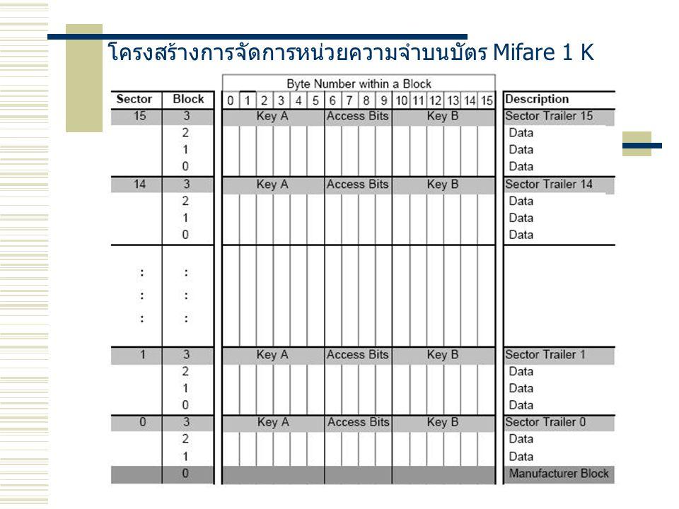 โครงสร้างการจัดการหน่วยความจำบนบัตร Mifare 1 K