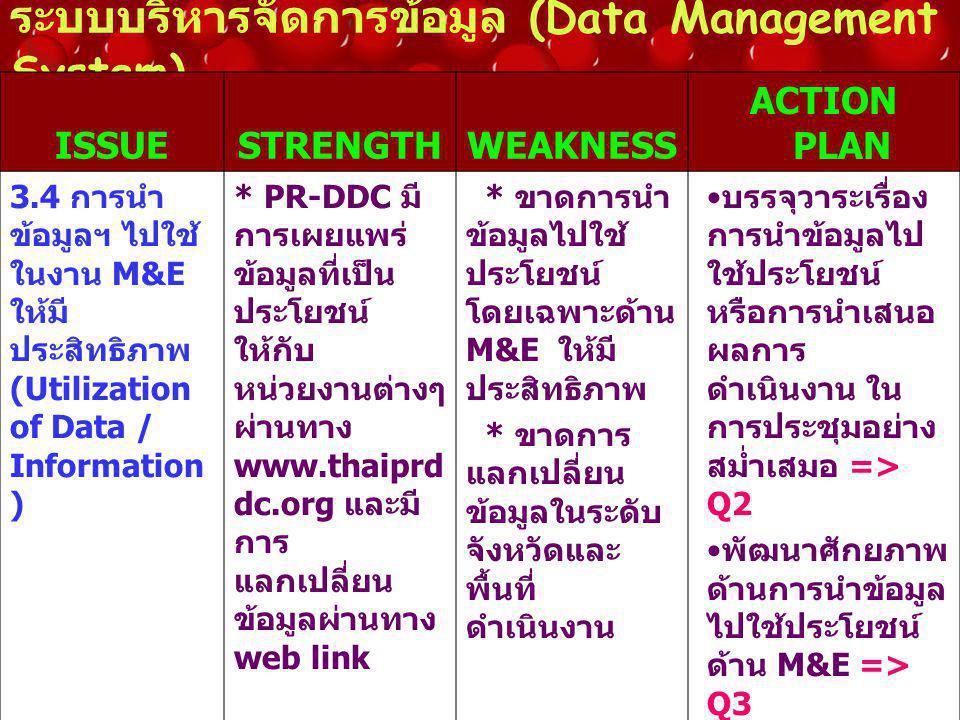 ระบบบริหารจัดการข้อมูล (Data Management System) ISSUESTRENGTHWEAKNESS ACTION PLAN 3.4 การนำ ข้อมูลฯ ไปใช้ ในงาน M&E ให้มี ประสิทธิภาพ (Utilization of Data / Information ) * PR-DDC มี การเผยแพร่ ข้อมูลที่เป็น ประโยชน์ ให้กับ หน่วยงานต่างๆ ผ่านทาง www.thaiprd dc.org และมี การ แลกเปลี่ยน ข้อมูลผ่านทาง web link * ขาดการนำ ข้อมูลไปใช้ ประโยชน์ โดยเฉพาะด้าน M&E ให้มี ประสิทธิภาพ * ขาดการ แลกเปลี่ยน ข้อมูลในระดับ จังหวัดและ พื้นที่ ดำเนินงาน บรรจุวาระเรื่อง การนำข้อมูลไป ใช้ประโยชน์ หรือการนำเสนอ ผลการ ดำเนินงาน ใน การประชุมอย่าง สม่ำเสมอ => Q2 พัฒนาศักยภาพ ด้านการนำข้อมูล ไปใช้ประโยชน์ ด้าน M&E => Q3 พัฒนา website เพื่อให้ เกิดการ แลกเปลี่ยนข้อมูล ในทุกระดับ => Q3