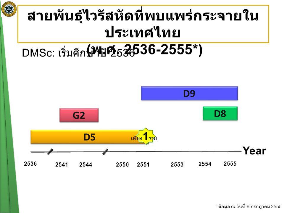 DMSc: เริ่มศึกษาปี 2536 สายพันธุ์ไวรัสหัดที่พบแพร่กระจายใน ประเทศไทย ( พ.