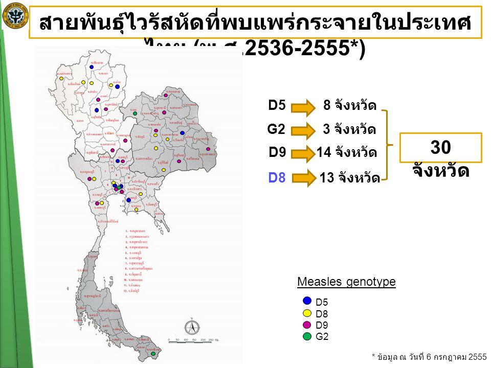 D8 13 จังหวัด D9 14 จังหวัด G2 3 จังหวัด D5 8 จังหวัด สายพันธุ์ไวรัสหัดที่พบแพร่กระจายในประเทศ ไทย ( พ.
