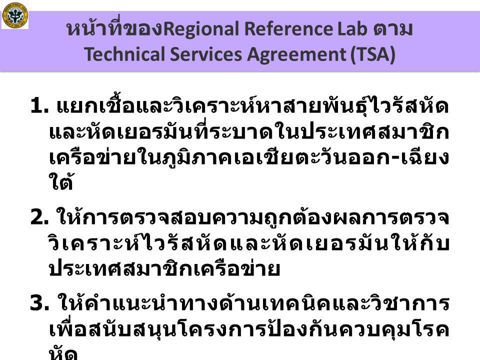 หน้าที่ของ Regional Reference Lab ตาม Technical Services Agreement (TSA) 1.