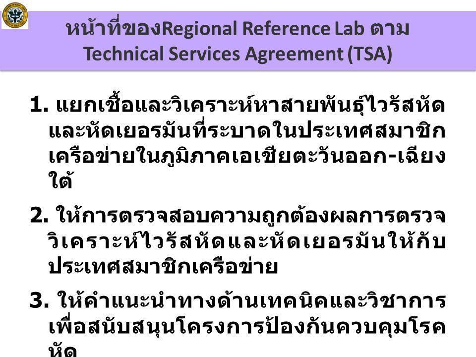 ภาพกิจกรรมฝึกอบรม ของ Regional Reference Laboratory ให้กับสมาชิก เครือข่ายในภูมิภาคเอเชีย ตะวันออกเฉียงใต้