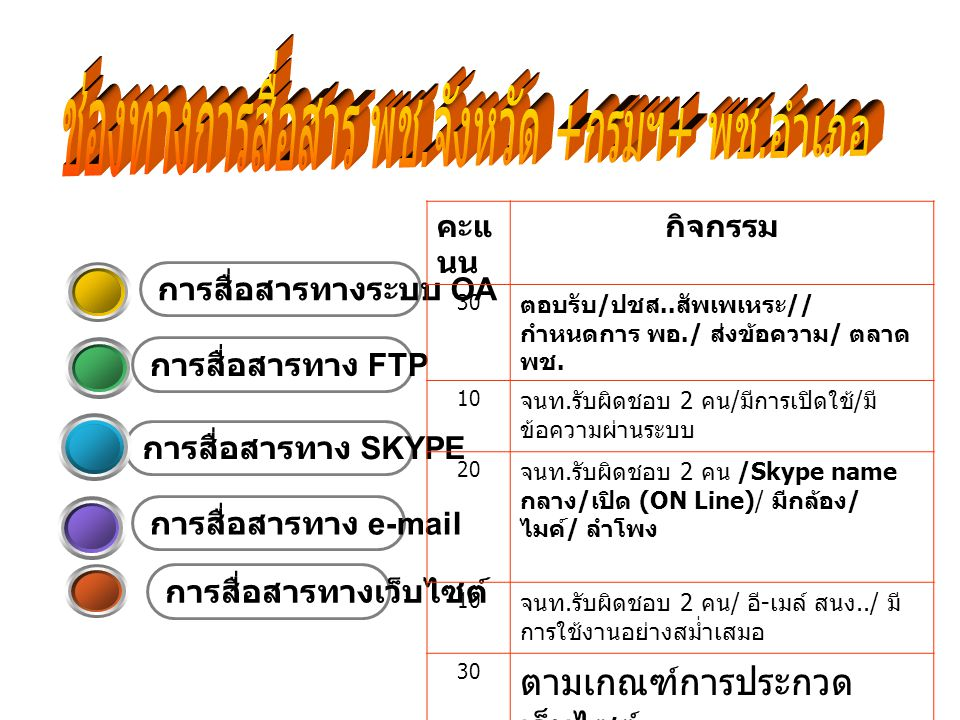 การสื่อสารทางเว็บไซต์ การสื่อสารทาง e-mail การสื่อสารทาง SKYPE การสื่อสารทางระบบ OA การสื่อสารทาง FTP คะแ นน กิจกรรม 30 ตอบรับ / ปชส..