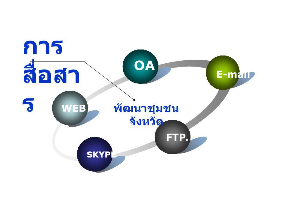 OA 30 e-mail 10 FTP 10 Web 30 Skype 20 เกณฑ์การให้ คะแนน